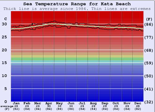 Kata Beach Water Temperature Graph