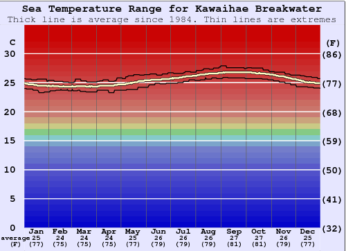Kawaihae Breakwater Water Temperature Graph