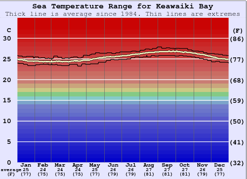 Keawaiki Bay Water Temperature Graph