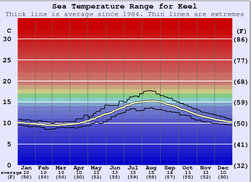 Keel Water Temperature Graph