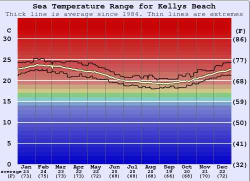 Kellys Beach Water Temperature Graph