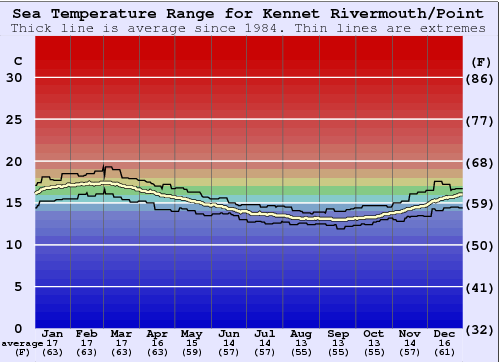Kennet Rivermouth/Point Water Temperature Graph