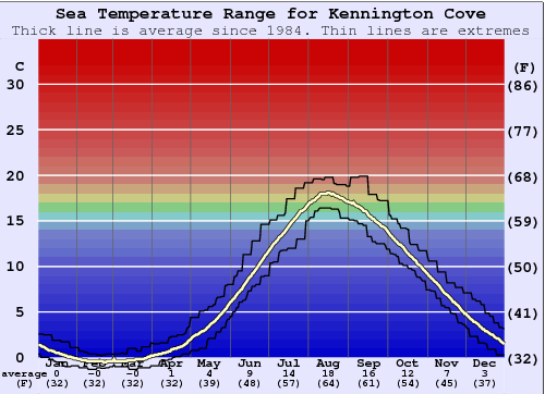 Kennington Cove Water Temperature Graph