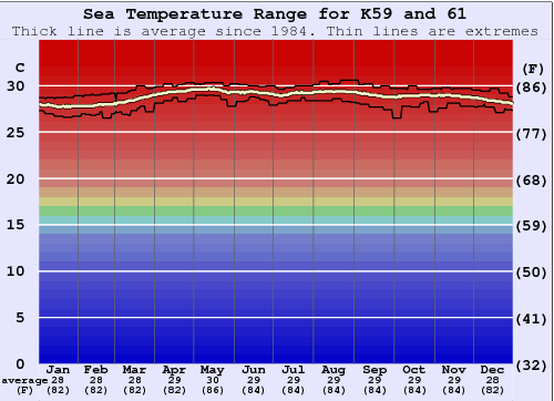 K59 and 61 Water Temperature Graph