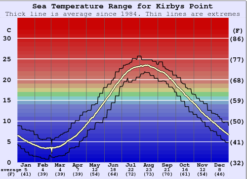 Kirbys Point Water Temperature Graph