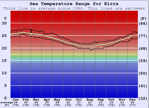 Kirra Water Temperature Graph