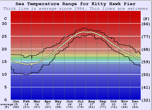 Kitty Hawk Pier Water Temperature Graph