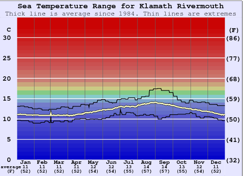 Klamath Rivermouth Water Temperature Graph