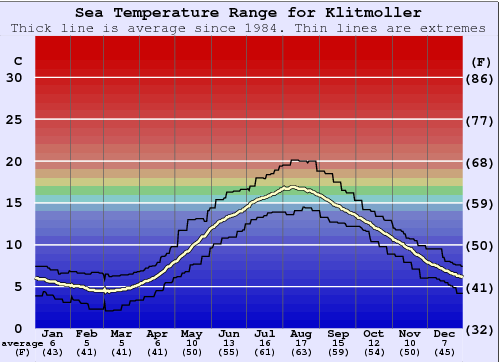Klitmoller Water Temperature Graph