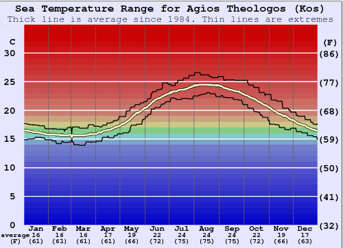 Agios Theologos (Kos) Water Temperature Graph