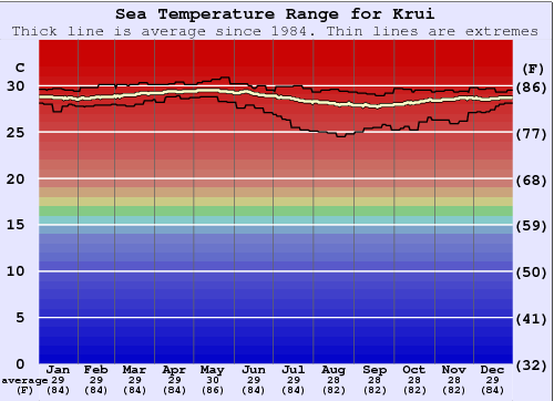 Krui Water Temperature Graph