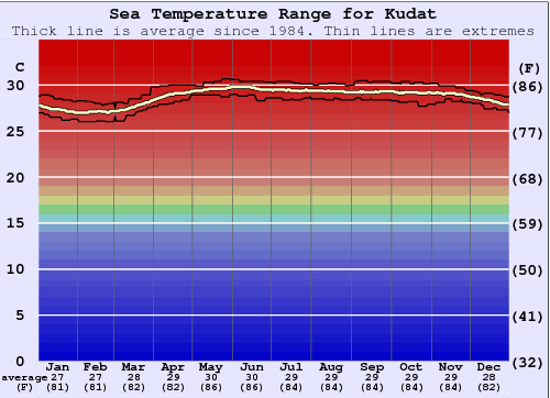 Kudat (Pantai Kosuhui) Water Temperature Graph