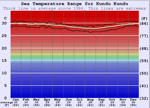 Kundu Kundu Water Temperature Graph