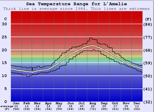 L'Amelie Water Temperature Graph