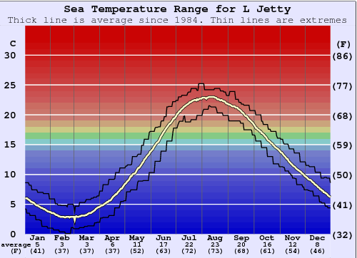 L Jetty Water Temperature Graph