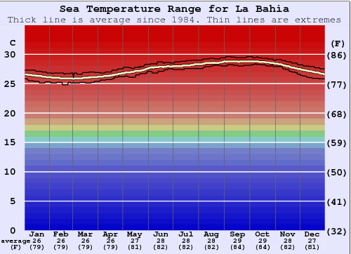 La Bahia Water Temperature Graph