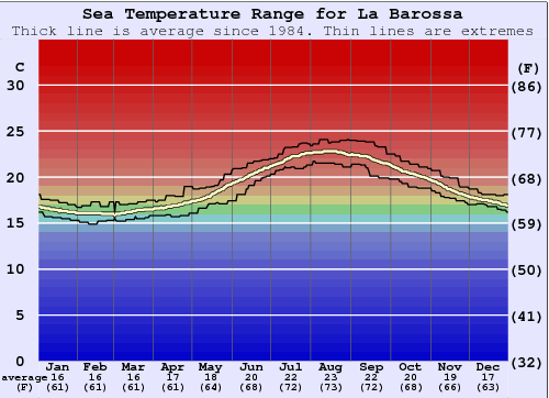 La Barossa Water Temperature Graph