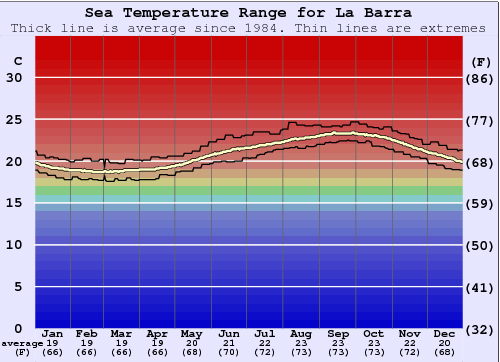 La Barra Water Temperature Graph