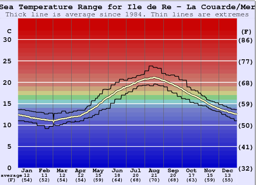Ile de Re - La Couarde/Mer Water Temperature Graph