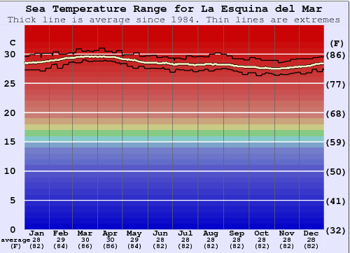 La Esquina del Mar Water Temperature Graph