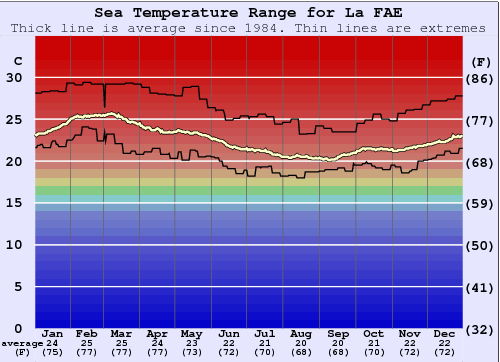 La FAE Water Temperature Graph