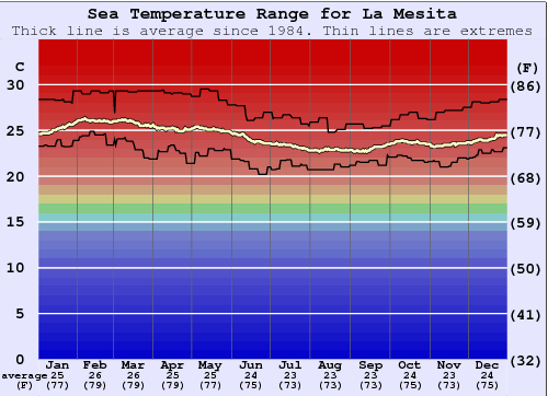 La Mesita Water Temperature Graph