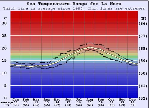 La Nora Water Temperature Graph