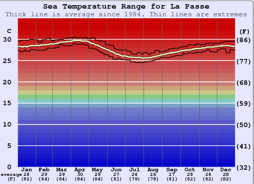 La Passe Water Temperature Graph