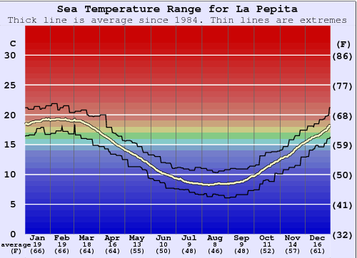 La Pepita (Mar del Plata) Water Temperature Graph