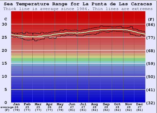 La Punta de Las Caracas Water Temperature Graph
