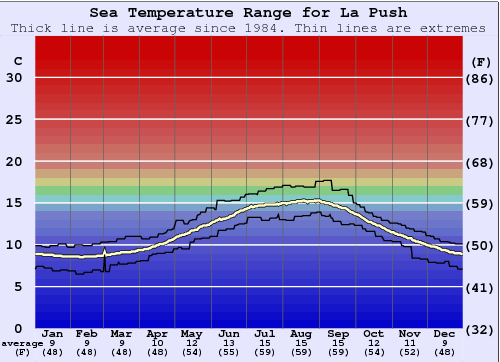 La Push Water Temperature Graph