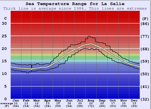 La Salie Water Temperature Graph