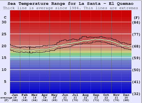 La Santa - El Quemao Water Temperature Graph