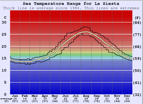 La Siesta (Javea) Water Temperature Graph