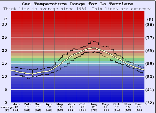 La Terriere Water Temperature Graph