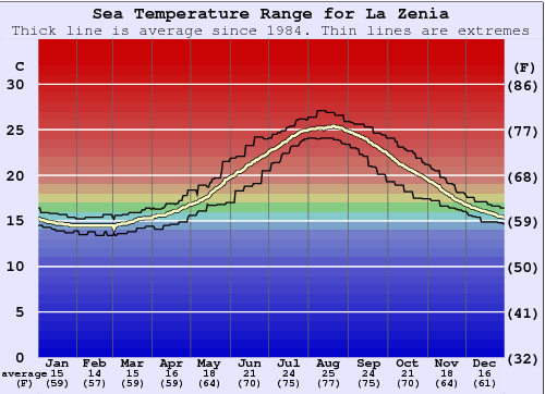 La Zenia Water Temperature Graph