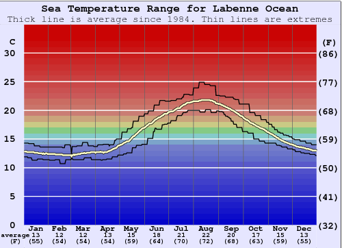 Labenne Ocean Water Temperature Graph