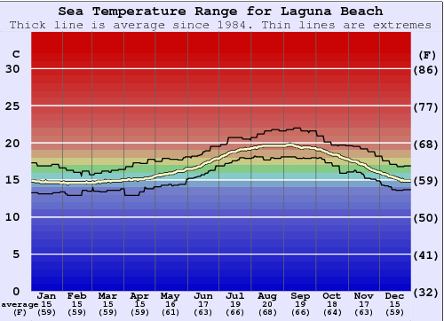 Laguna Beach Water Temperature Graph