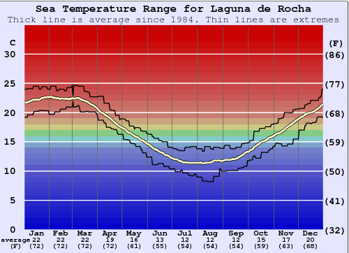Laguna de Rocha Water Temperature Graph