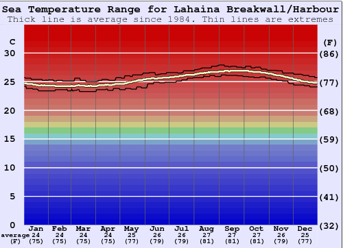 Lahaina Breakwall/Harbour Water Temperature Graph