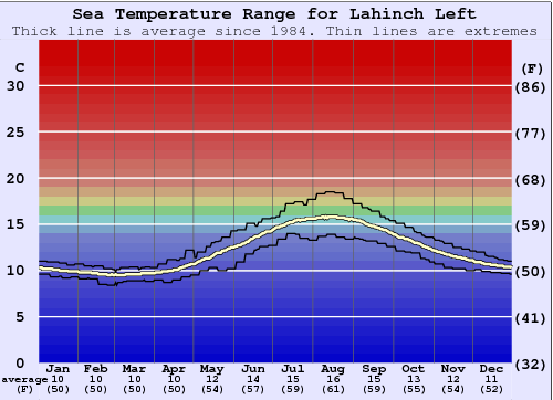 Lahinch Left Water Temperature Graph