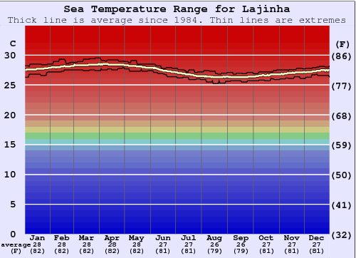 Lajinha Water Temperature Graph