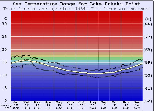 Lake Pukaki Point Water Temperature Graph