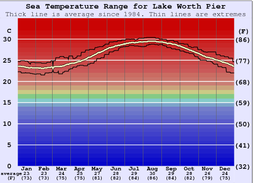 Lake Worth Pier Water Temperature Graph