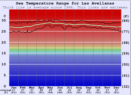 Las Avellanas Water Temperature Graph
