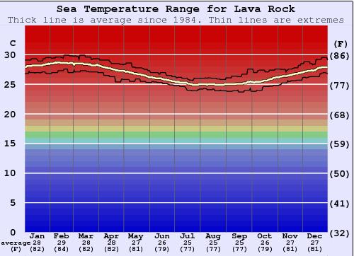 Lava rock water temperature sea and wetsuit guide efate for Temperatura lava