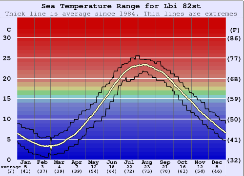 Lbi 82st Water Temperature Graph