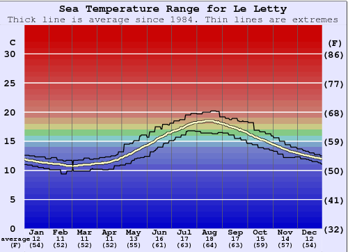 Le Letty Water Temperature Graph