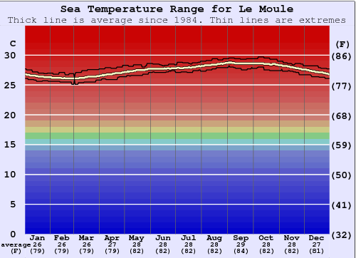 Le Moule Water Temperature Graph