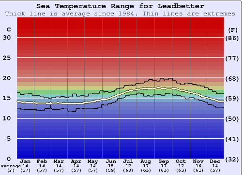 Leadbetter Water Temperature Graph
